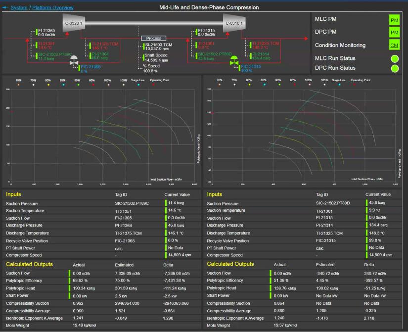 Performance Monitoring using PI Vision | Eigen