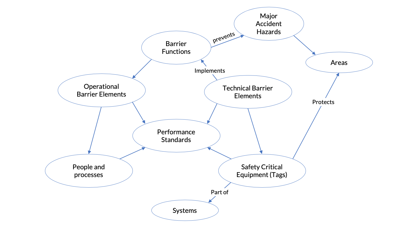 Safety Barrier Management by Eigen - Digital Twin